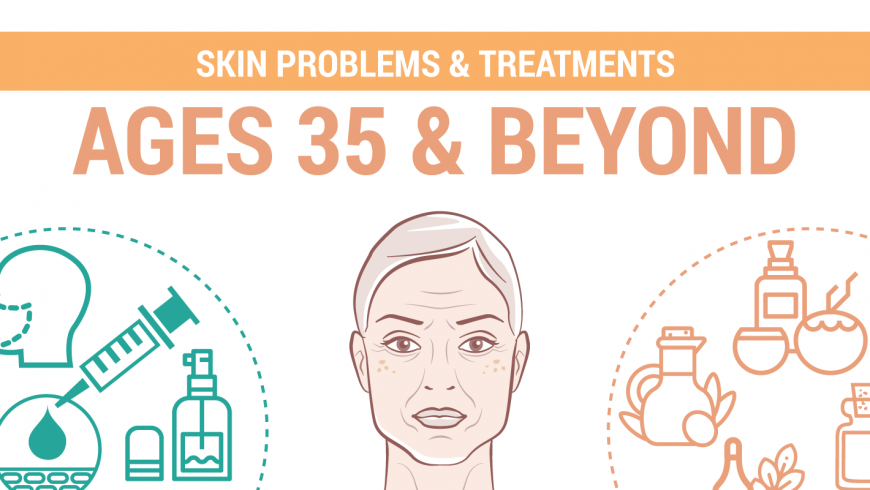Your Skin beyond age 35 – problems & treatments